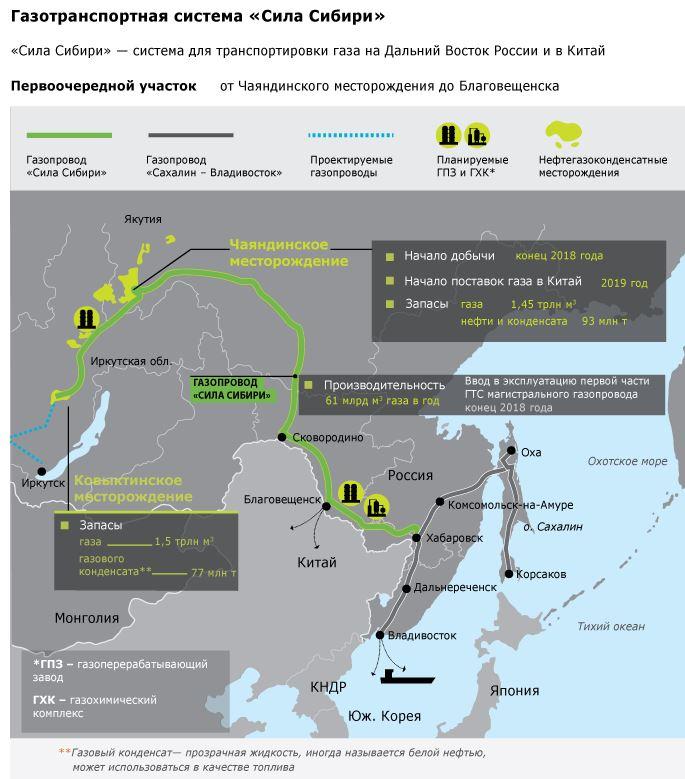 Схема работ по строительству газопровода Сила Сибири