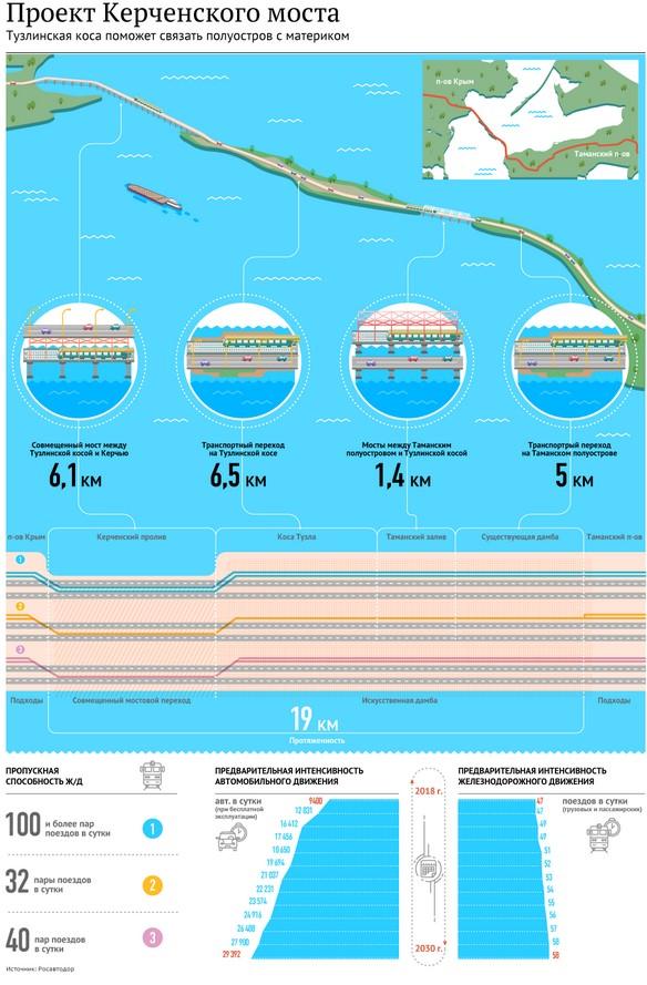 керченский мост вакансии на сайте газопровод сила сибири