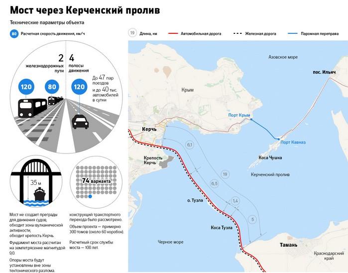 Мост схема строительства Керченского моста