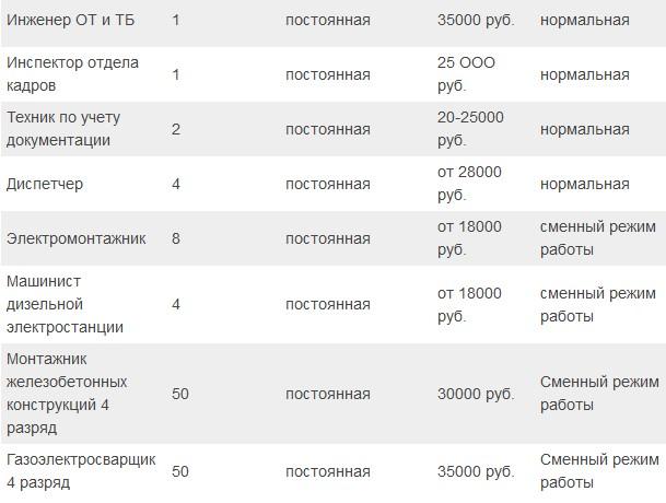 работа и вакансии на апрель-май 2016 керченская переправа